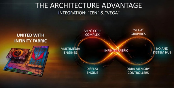 Artikkel on kustutatud Гибридный процессор AMD Ryzen