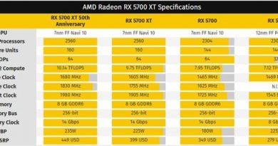 AMD пересмотрела цены на Radeon RX 5700