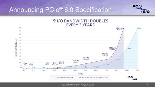PCI-SIG обнародует окончательные спецификации PCI Express 6.0