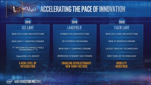 Мобильные чипы Intel Tiger Lake сочетают новую