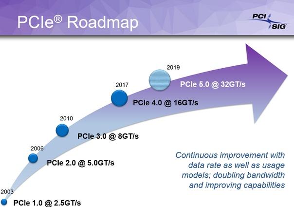 PCI-SIG объявила окончательные спецификации PCI Express 5.0
