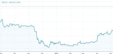 Цена Bitcoin преодолела отметку в $9000 Реагируя